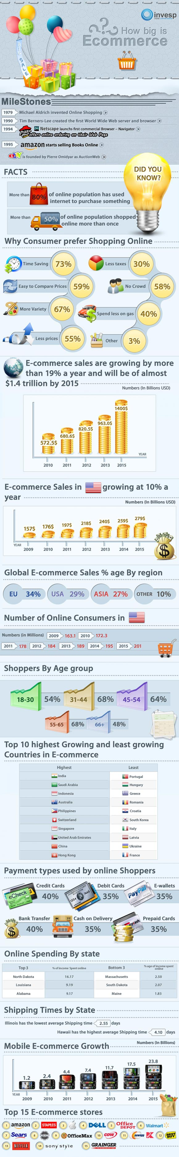 How Big the E-commerce Industry is